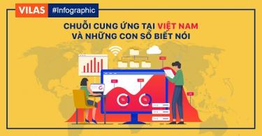 Chuỗi cung ứng Việt Nam và những con số biết nói