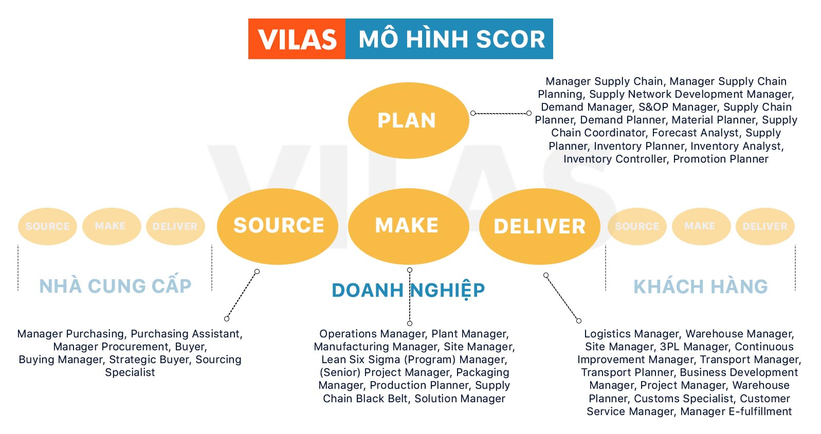 Nghề nghiệp Supply chain