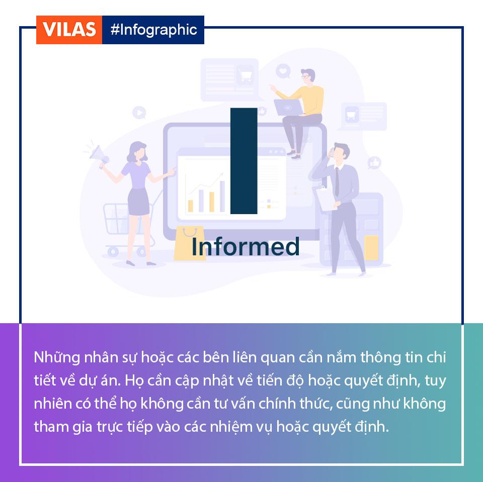 I – Informed