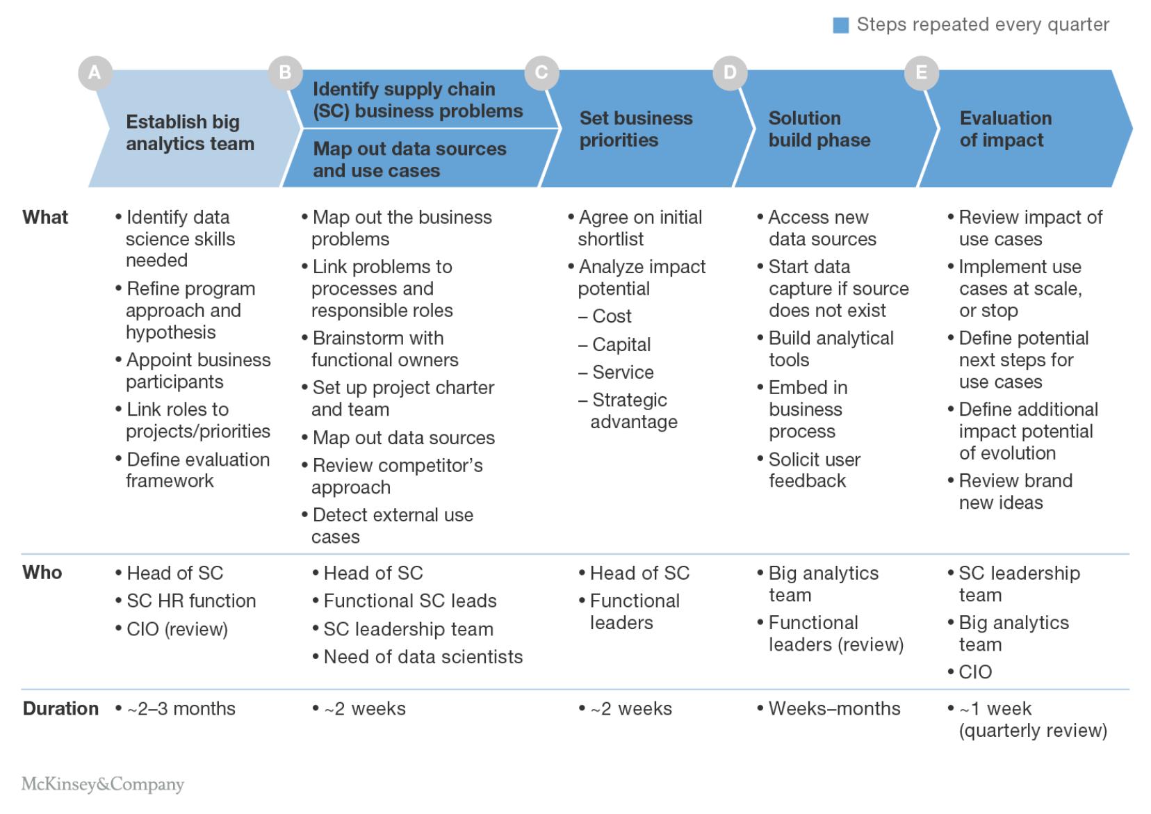 5 Bước chuẩn bị để tiếp cận Big data vào Chuỗi cung ứng doanh nghiệp