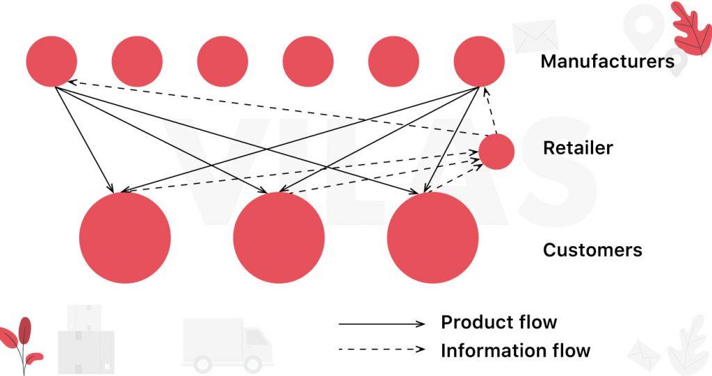 Các phương thức giao hàng trong chuỗi cung ứng