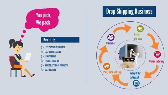 lợi ích của dropshipping trong bán hàng