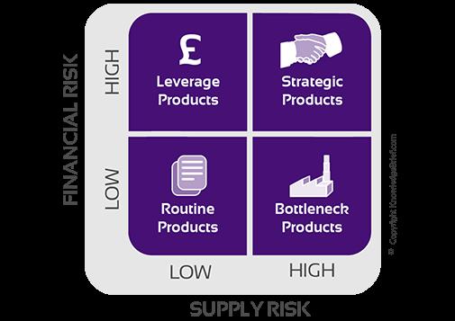 Mô hình Kraljic và chiến lược mua hàng