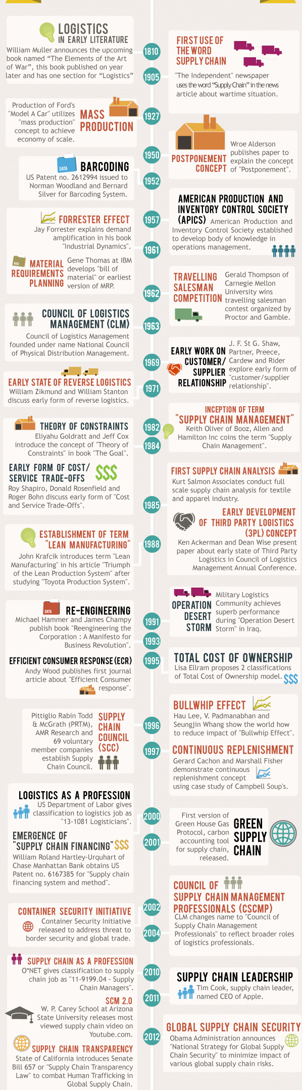 Phan biet logistics và supply chain 2