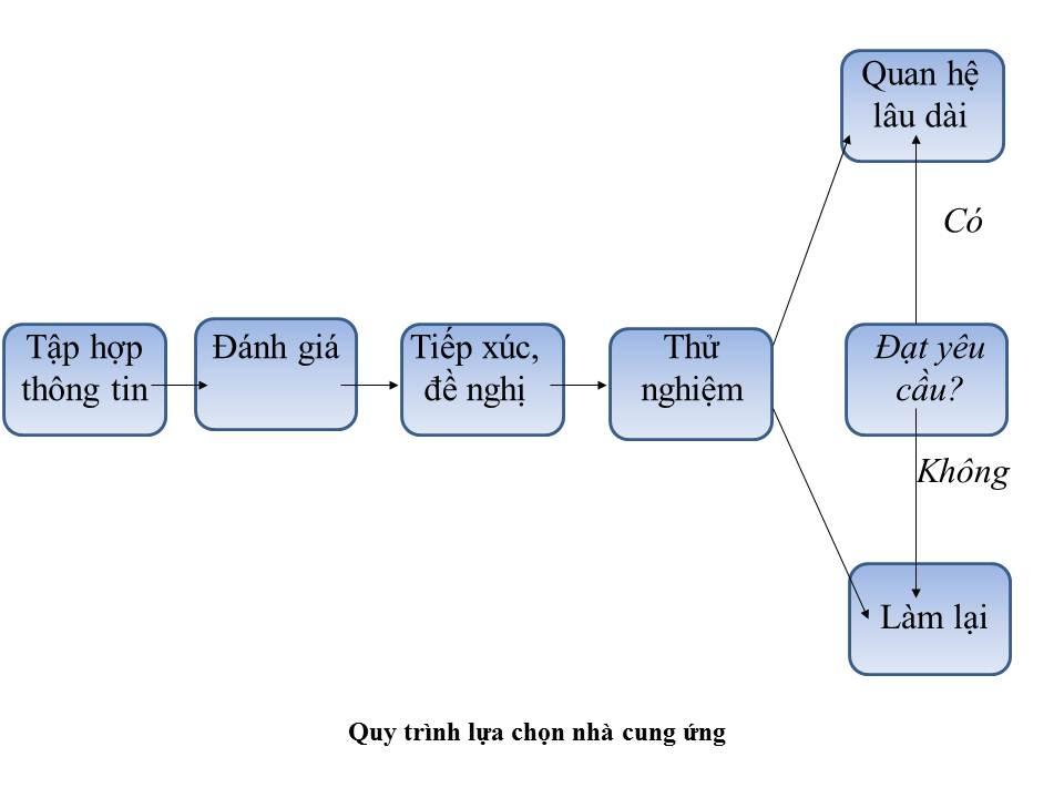 quy trình lựa chọn nhà cung ứng