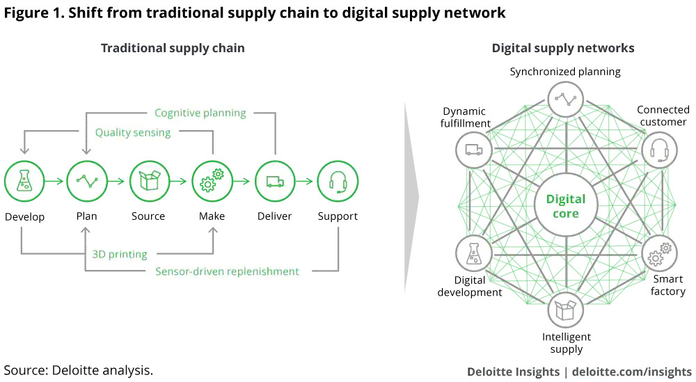 Traditional Supply Chain to Digital Supply Network