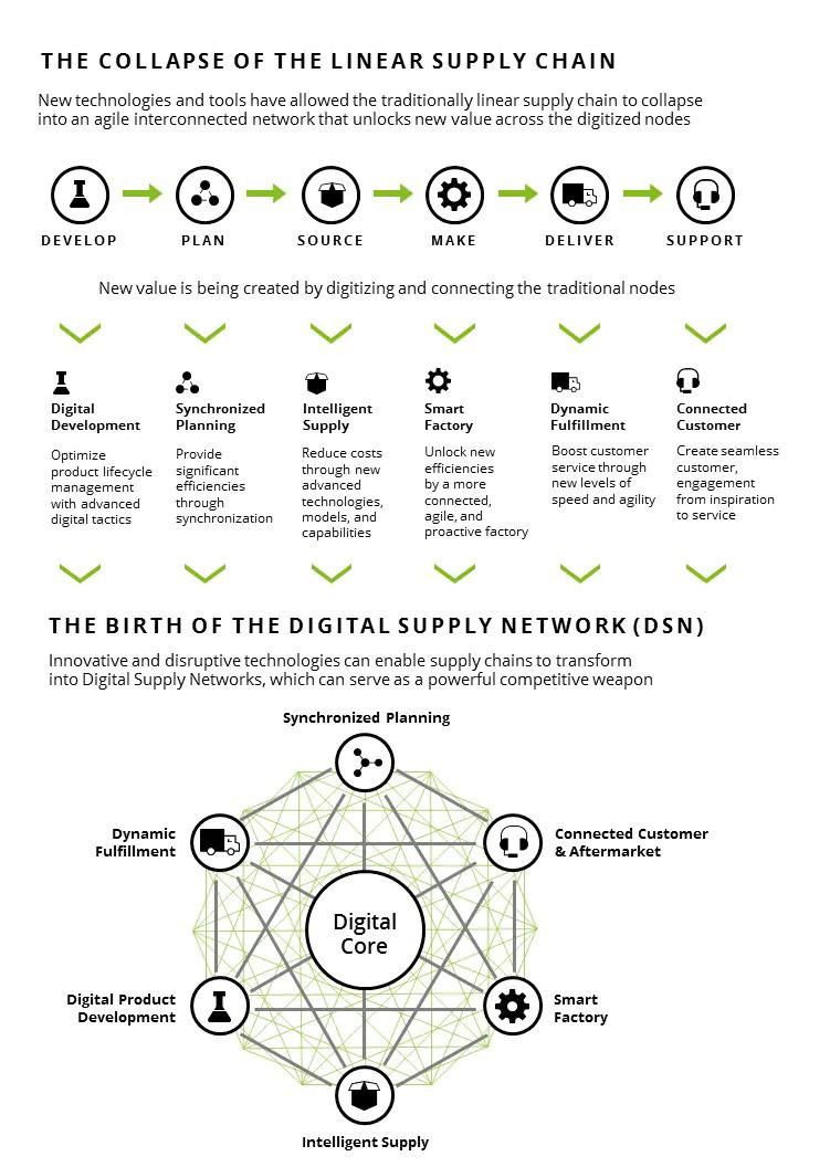Digital Supply Networks