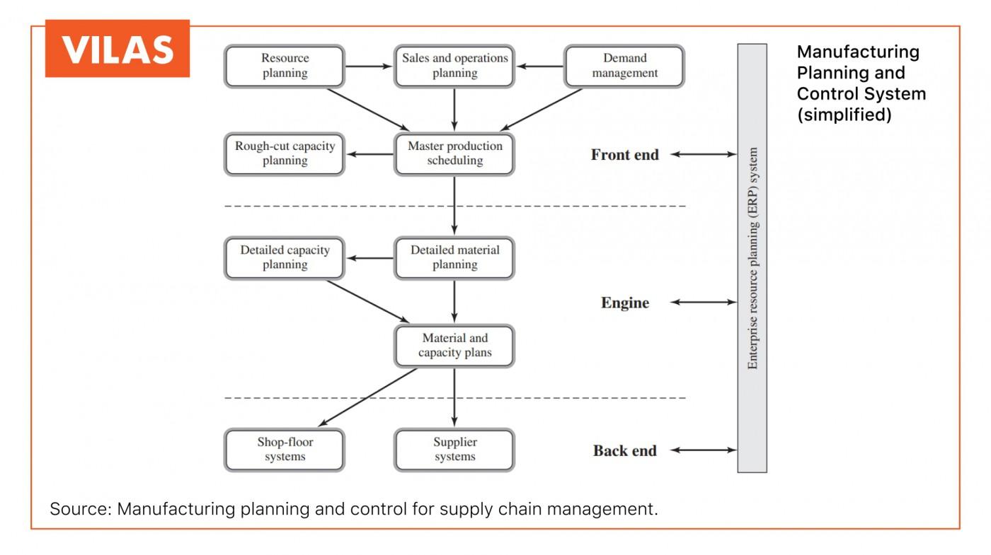 Lên kế hoạch và kiểm soát sản xuất